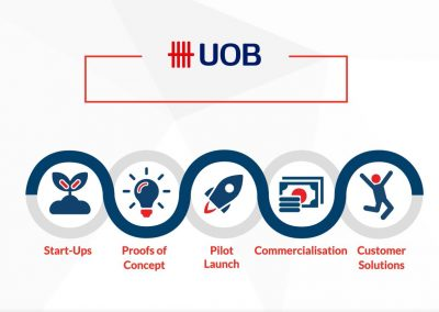 Uob Tech Story